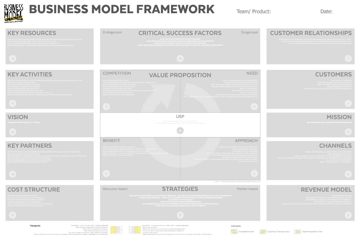 Business Model Poster