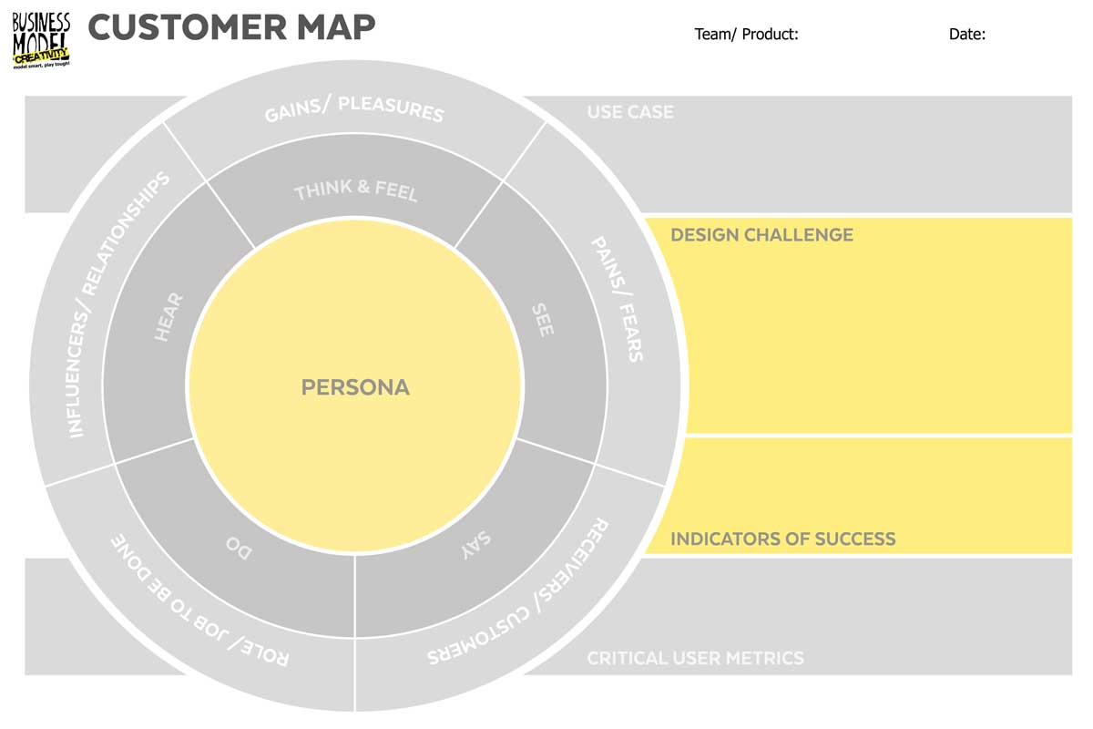 Customer/ Persona Canvas