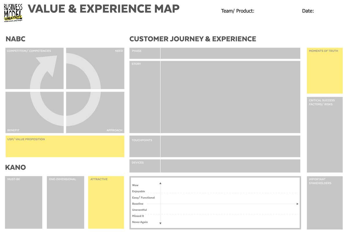 Customer Experience/ Value Canvas