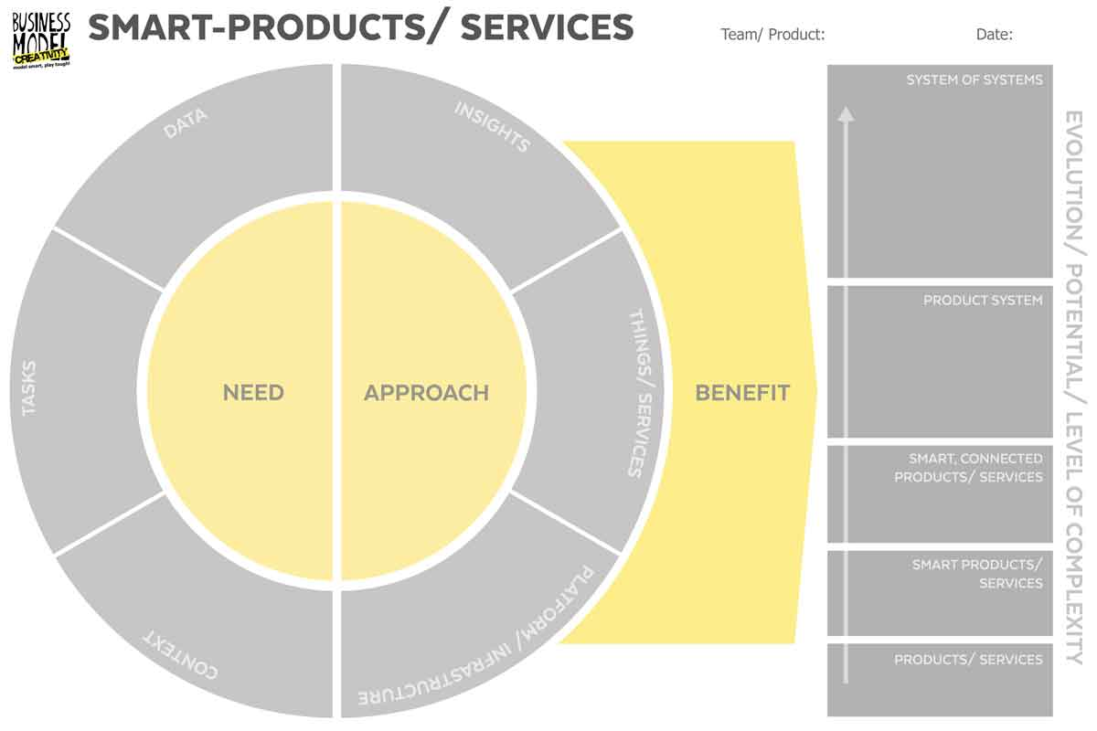 Digital Products & Services Canvas