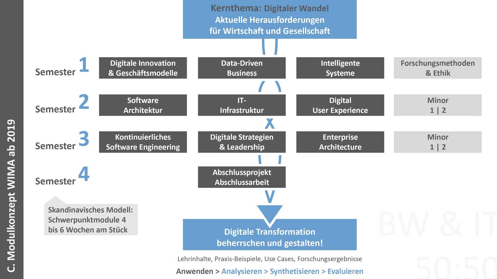 Konzept Master Wirtschaftsinformatik in Flensburg
