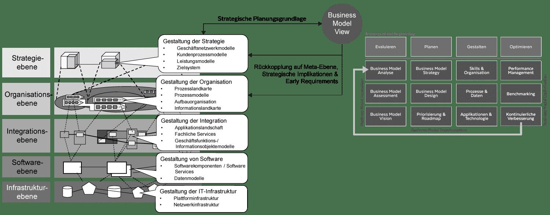 Business Model Engineering im Kontext von Business Engineering