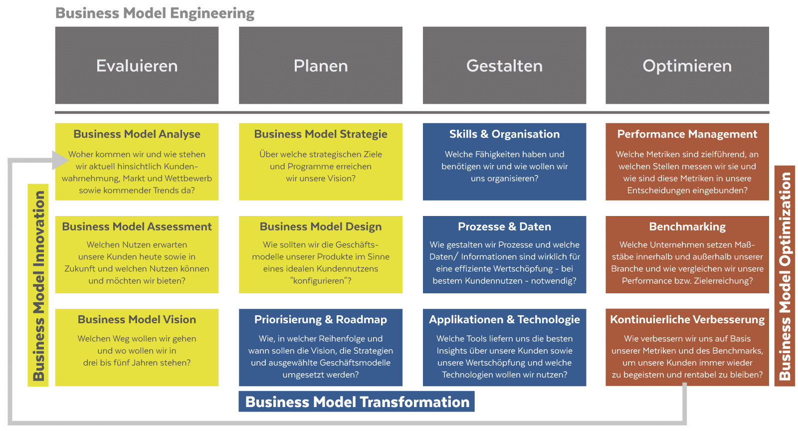 Business Model Innovation Transformation Optimization