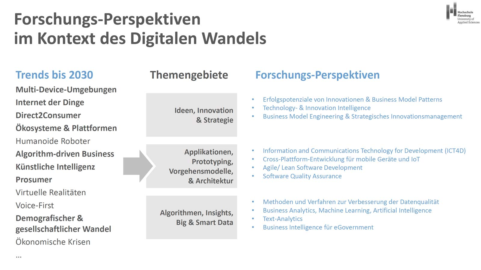 Forschungsperspektiven im Master Wirtschaftsinformatik/ WI in Flensburg