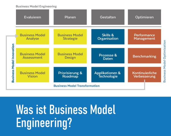 Was ist Business Model Engieering?